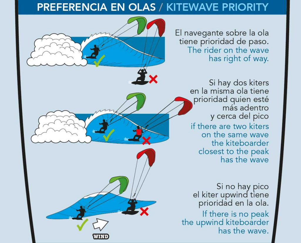 kitesurfing right of way rules redshark Wave Priority
